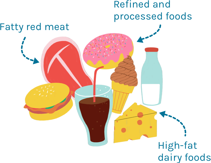 Fatty red meat, refined and processed foods, and high-fat dairy foods cause inflammation